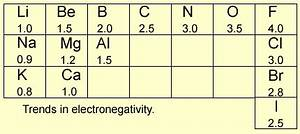 Electronegativity Chart Periodic Table Chemistry Electronegativity
