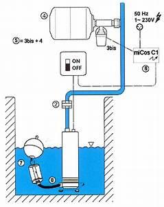 Pompe Eau Puit : pompage de l 39 eau belfort franche comt alsace est de la ~ Edinachiropracticcenter.com Idées de Décoration