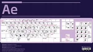 Ultimate After Effects Keyboard Shortcut Guide By