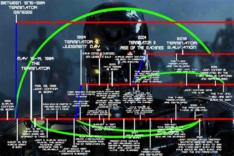user blogmgsolidsnaketerminator timeline terminator