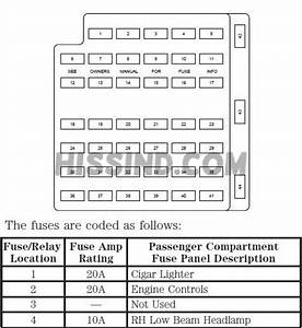 2000 Ford Mustang Fuse Diagram Relay Interior Under