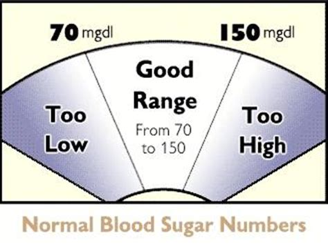 fasting blood sugar normal range infobarrel