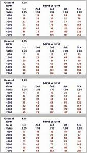 Chevy Rear End Gear Ratio Chart Drivetrain Sorry For Bludgeoning A Dead Horse