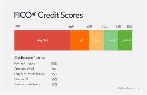 Maybe you would like to learn more about one of these? How Secured Credit Cards Help to Build a Good Credit Score