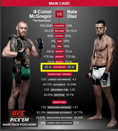 Your Thoughts Conor Having Inch Leg Reach Advantage