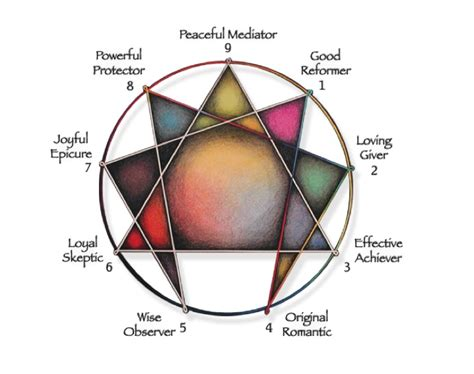 79 Best Images About Enneagram On Pinterest Personality