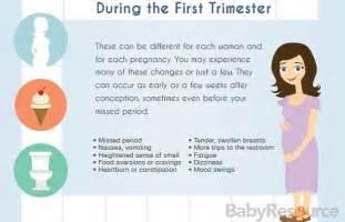 First-Trimester Pregnancy Symptoms