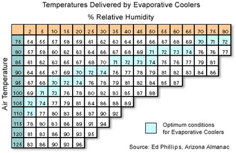 outdoor cooling   weather influences  choices