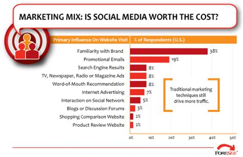 Search Engine Marketing Cost - barely compete with traditional