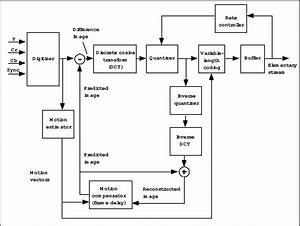 Pdf  2   2 Example   2   Distilling A Flow Chart