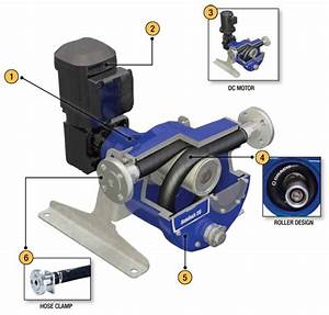 Graco Solotech Peristaltic Hose Pumps  U2013 Best Process Equipment