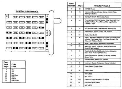 1996 Ford E250 Fuse Panel Diagram by Fuse Diagram For 1995 Ford E350 Fixya