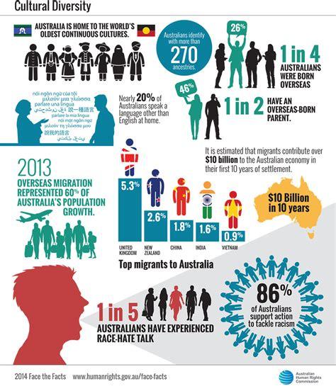 face  facts cultural diversity australian human