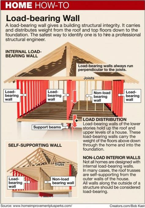 heres    identify  load bearing wall