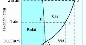 Diagram Fasa Air  Sifat Koligatif Larutan  Rumus  Pengertian  Gambar Grafik  Kimia