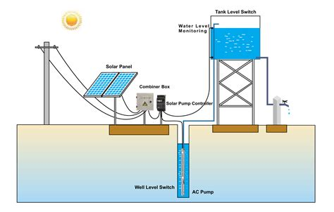 Solar Pumping System Rensis Energy Ltd