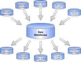 data warehouse design cyber international services dw
