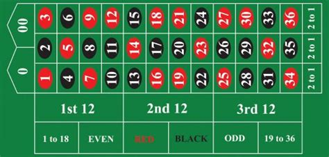 Roulette Bets And Odds Gamblingplexcouk