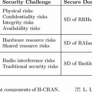Architecture of Secure H-CRAN. | Download Scientific Diagram