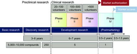 schematic representation   drug development process