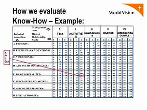Hay Group Guide Chart Download Hay Group Guide Chart