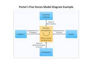 Porter's Five Forces Diagram