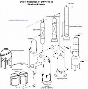 Engineers Guide  Direct Hydration Process Of Ethylene To