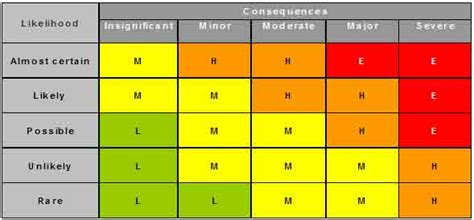 7dig Risk Revisited The Problem Of Risk Matrices Quarkside