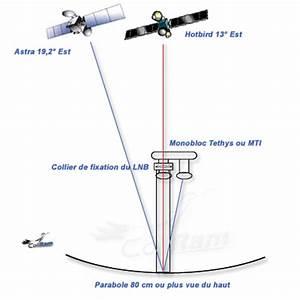 Tete De Parabole Astra : le forum de la tnt installation satellite ~ Dailycaller-alerts.com Idées de Décoration