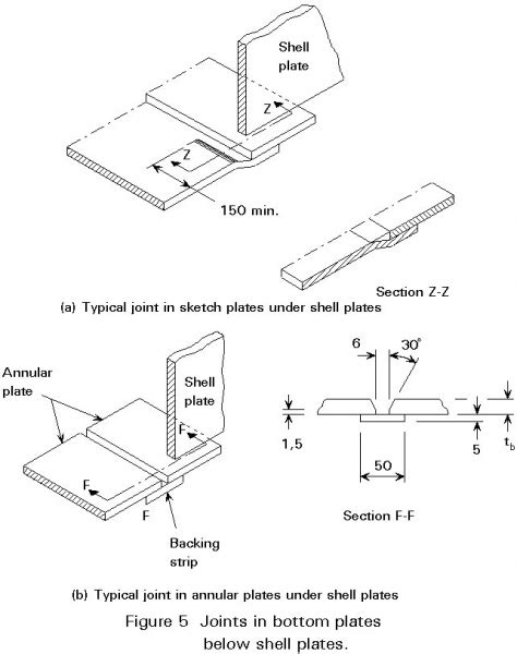 Difference between plates sketch and plates annular