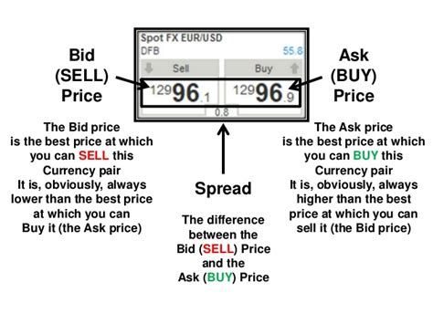 forex bid ask ask price bid price forex