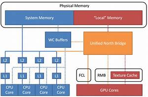 Xbox One Graphics Capabilities  Odd Soc Architecture  And