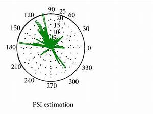 Inferring Functional Neural Connectivity With Phase Synchronization Analysis  A Review Of