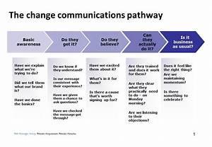 modern communications planning template illustration With internal communication strategy template