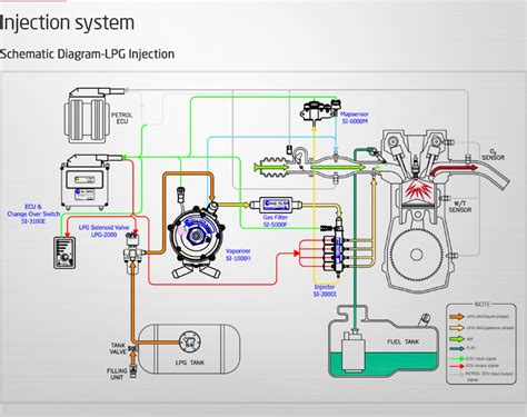 lpg injection system diagram shematic diagram lpg injection