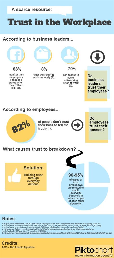 trust   workplace infographic   people equation