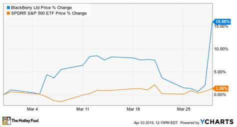 Bb powr grades bb scores best on the value dimension, with a value rank ahead of 62.07% of us stocks. Why BlackBerry Stock Jumped 16% in March | The Motley Fool