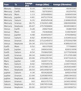 Distances Between Each Planet in kms - Distance in Space ...