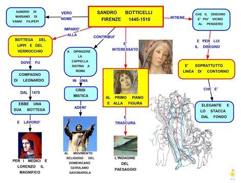 Tema Svolto Sull Illuminismo by Mappa Concettuale Sandro Botticelli Studentville