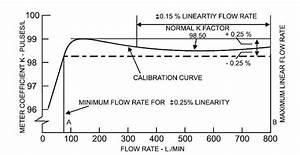 How Turbine Flow Meters Work