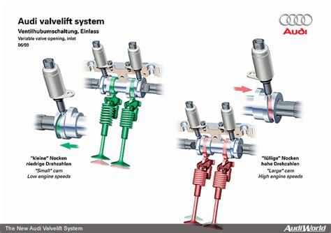 Explained-audi Valvelift System