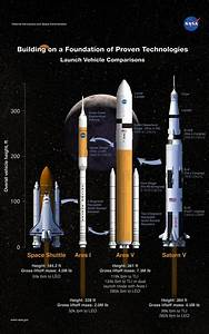 The Ares I rocket is set for initial launch in 2015 as ...