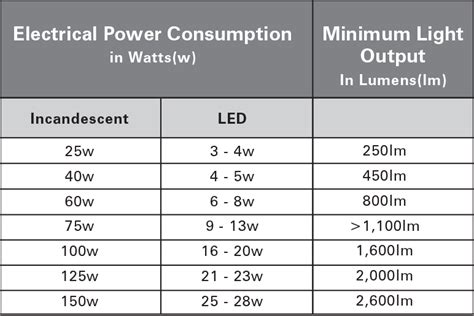 led light bulb information tips learn more about led