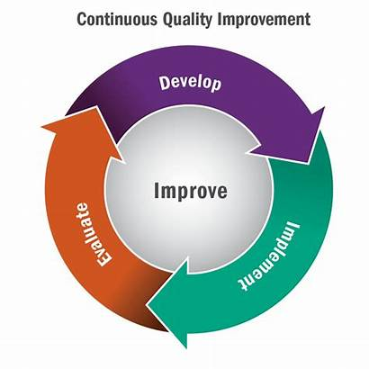 Improvement Continuous Program Plan Health Healthcare Recruitment