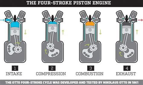 3 'alternative' Internal-combustion Engines...