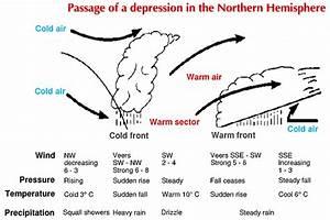 St  Vincent Weather Resources  Depressions
