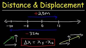 Distance and Displacement Physics Explained, Examples ...
