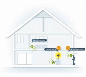 Devolo Smart Home : devolo home control so funktioniert das smart home zum ~ A.2002-acura-tl-radio.info Haus und Dekorationen