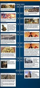 Ancient India Timeline | Education, teaching, school ...