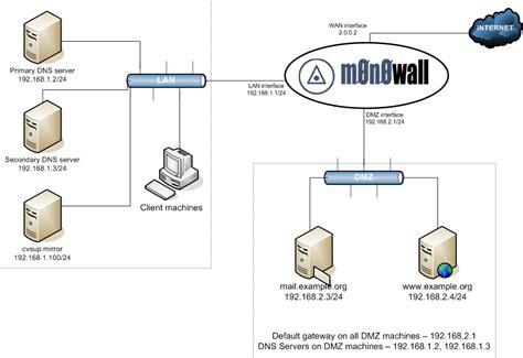 solved   diagram good   network plan